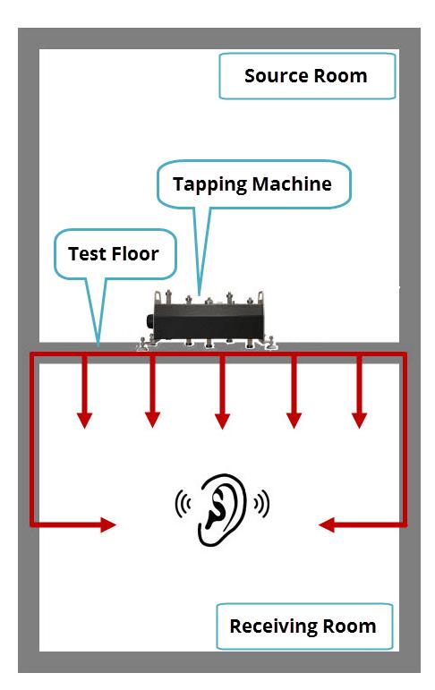 Impact Noise Test